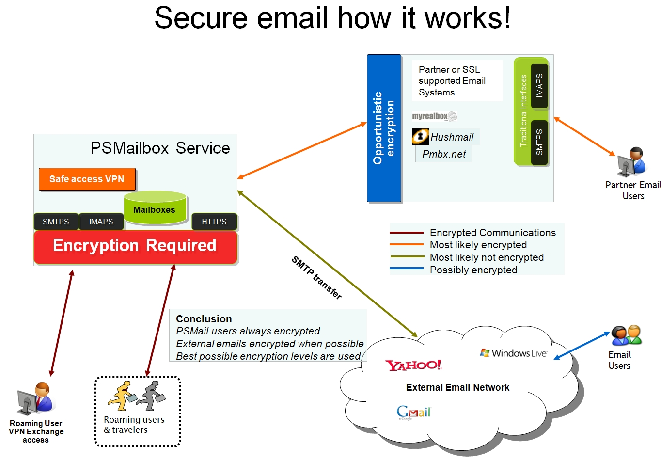 How Does Secure Email Work Psmail Support Pages